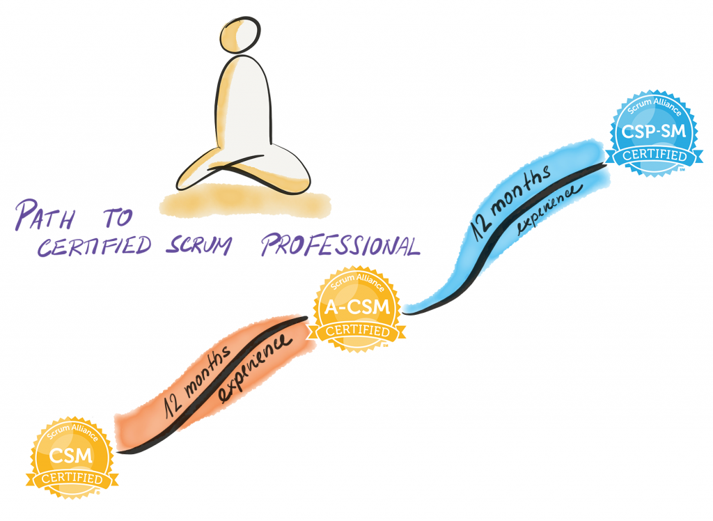 ScrumMaster Path to Certified Scrum Professional - CSP